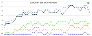 image 5 positions google
