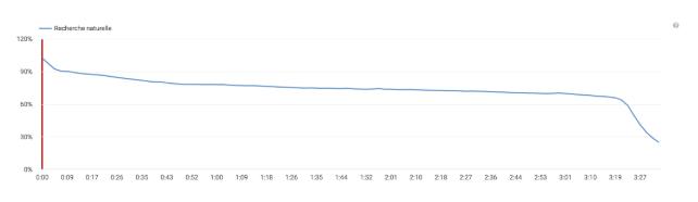 Statistiques Tilkee for Marketing