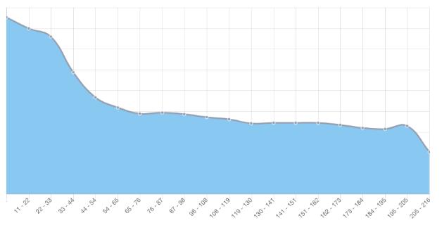 Statistiques de lecture de Tilkee for Marketing