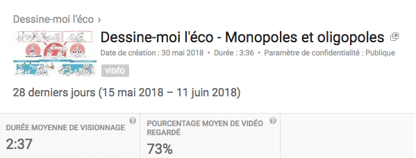 Statistiques lecture vidéo youtube Dessine-moi l'eco