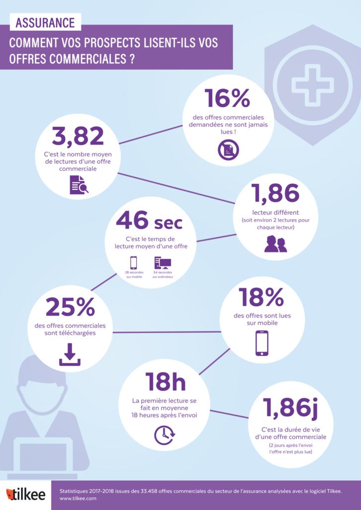 Infographie assurance - statistiques sur la lecture des offres commerciales par Tilkee